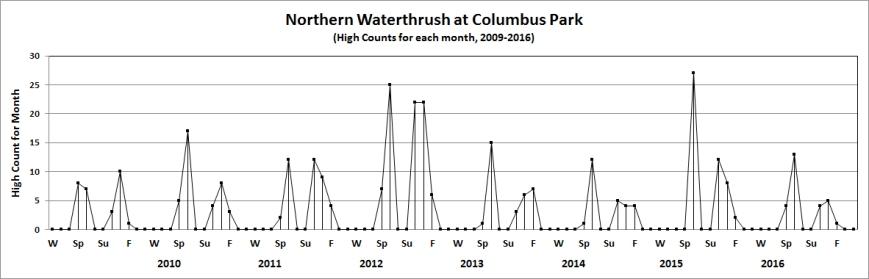 colnwaterthrush