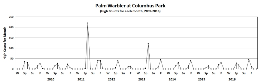 colpalmwarbler